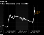 Lira Drops to Record Low as Central Bank Seen Unwilling to Act